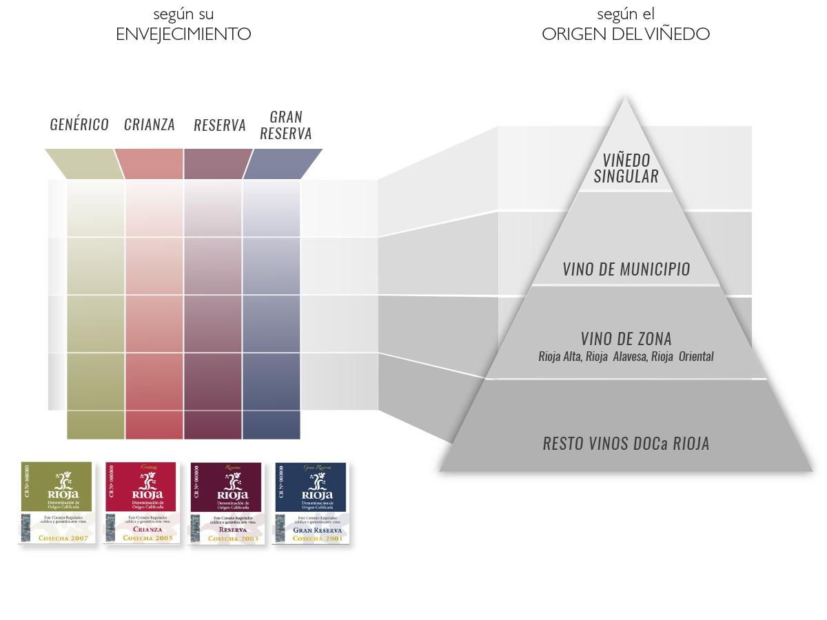 Esquema de la clasificación de los vinos de Rioja