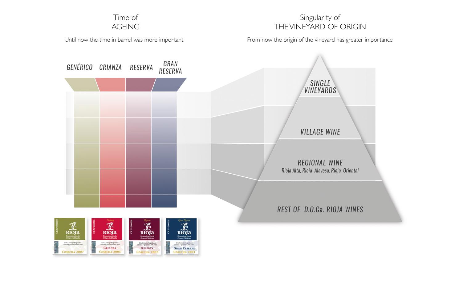 Rioja wine classification scheme